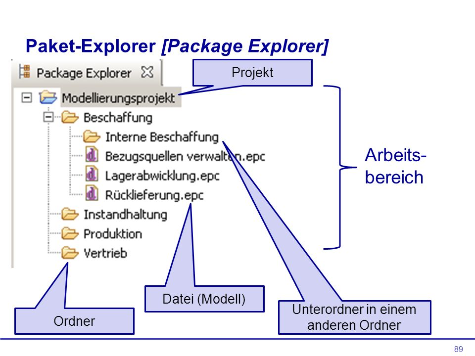 Paket-Explorer [Package Explorer]